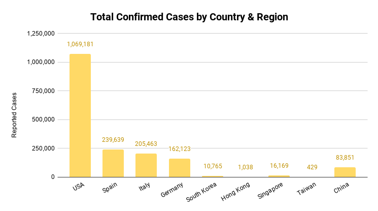 Total+Confirmed+Cases+by+Country+%26+Region